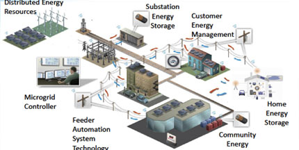 Borrego Springs Microgrid Project