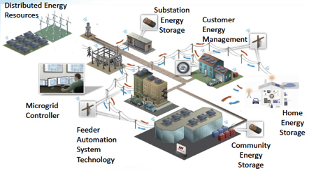Image result for microgrid pic